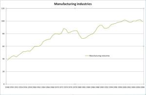 manufacturing_graph_550p